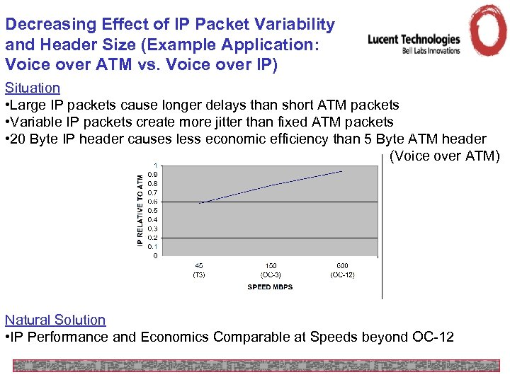 Decreasing Effect of IP Packet Variability and Header Size (Example Application: Voice over ATM