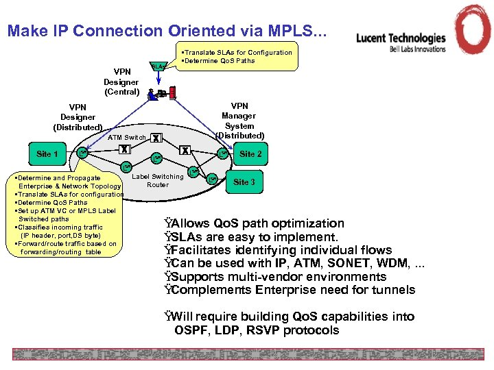 Make IP Connection Oriented via MPLS. . . VPN Designer (Central) SLAs • Translate