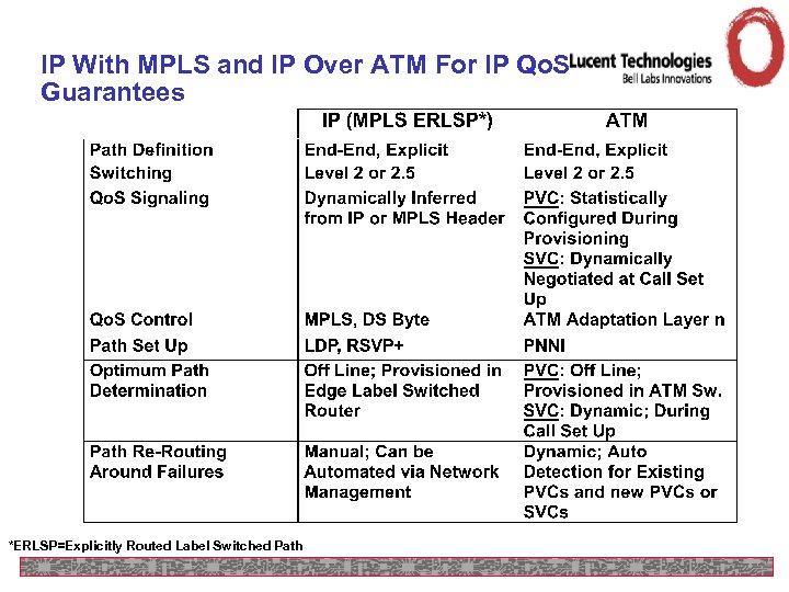 IP With MPLS and IP Over ATM For IP Qo. S Guarantees *ERLSP=Explicitly Routed