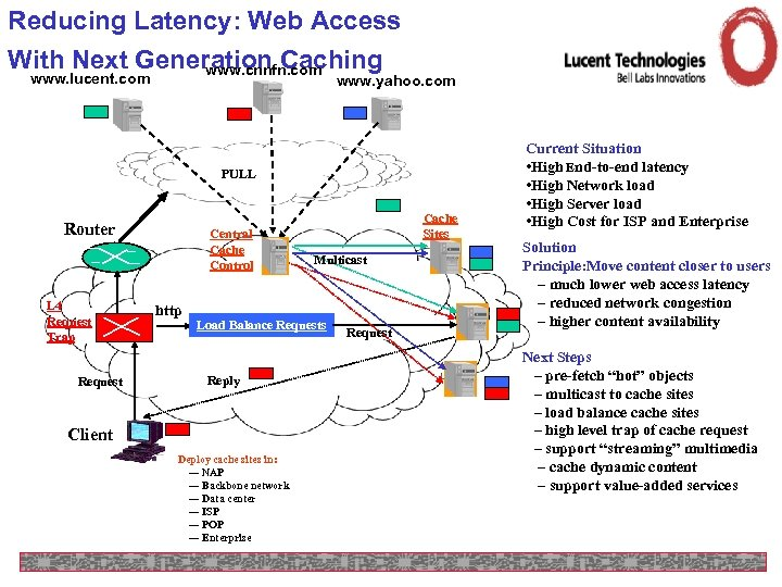 Reducing Latency: Web Access With Next Generation Caching www. cnnfn. com www. lucent. com