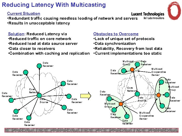 Reducing Latency With Multicasting Current Situation • Redundant traffic causing needless loading of network