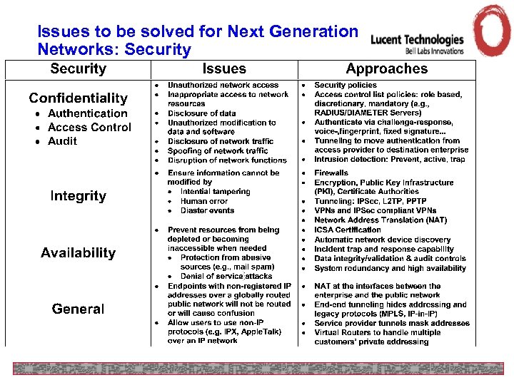 Issues to be solved for Next Generation Networks: Security