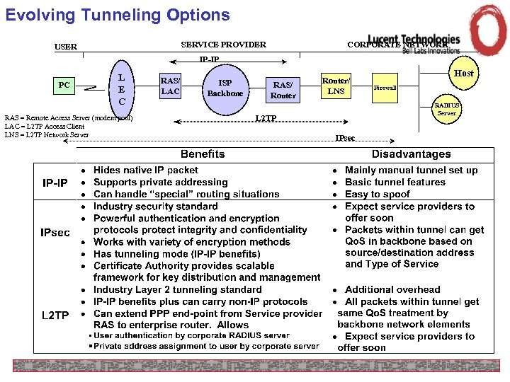 Evolving Tunneling Options SERVICE PROVIDER USER CORPORATE NETWORK IP-IP PC L E C RAS