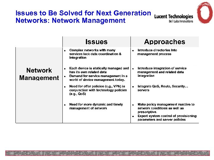 Issues to Be Solved for Next Generation Networks: Network Management