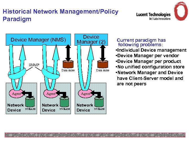 Historical Network Management/Policy Paradigm Device Manager (NMS) Device Manager (2) SNMP Data store Agent