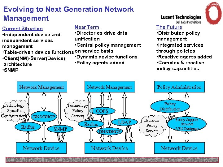 Evolving to Next Generation Network Management Near Term Current Situation • Directories drive data