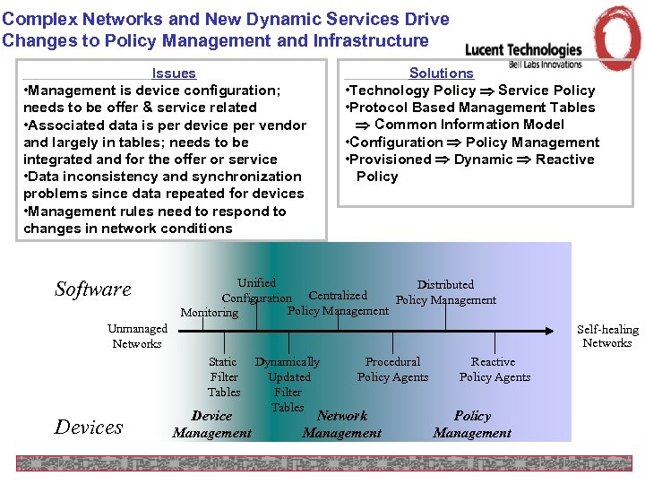 Complex Networks and New Dynamic Services Drive Changes to Policy Management and Infrastructure Issues