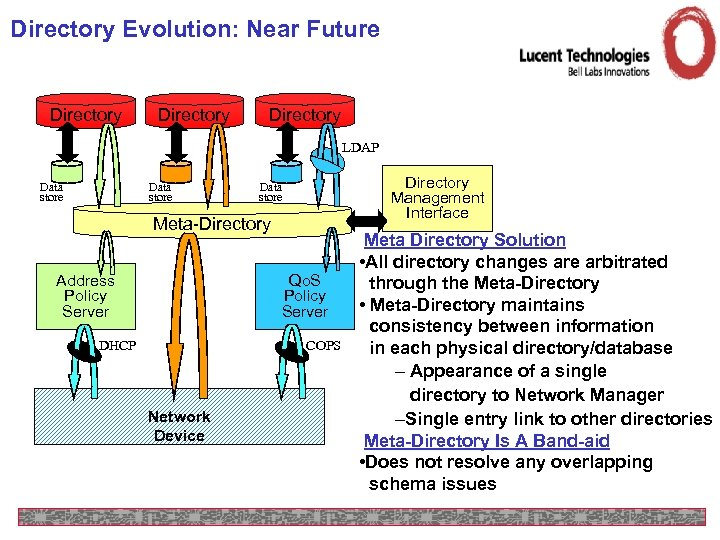 Directory Evolution: Near Future Directory LDAP Data store Directory Management Interface Data store Meta-Directory