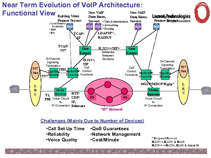 Near Term Evolution of Vo. IP Architecture: New Vo. IP Functional View Existing Voice