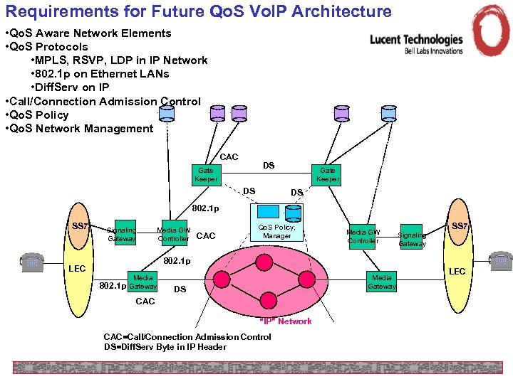 Requirements for Future Qo. S Vo. IP Architecture • Qo. S Aware Network Elements