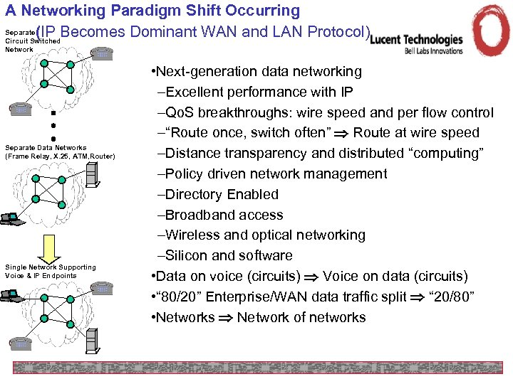 A Networking Paradigm Shift Occurring Separate (IP Becomes Dominant WAN and LAN Protocol) Circuit