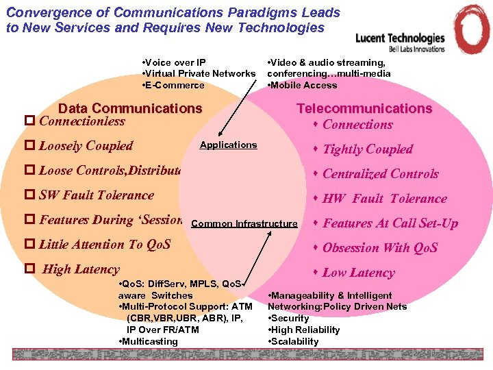 Convergence of Communications Paradigms Leads to New Services and Requires New Technologies • Voice