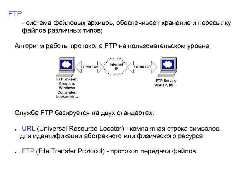FTP - система файловых архивов, обеспечивает хранение и пересылку файлов различных типов; Алгоритм работы