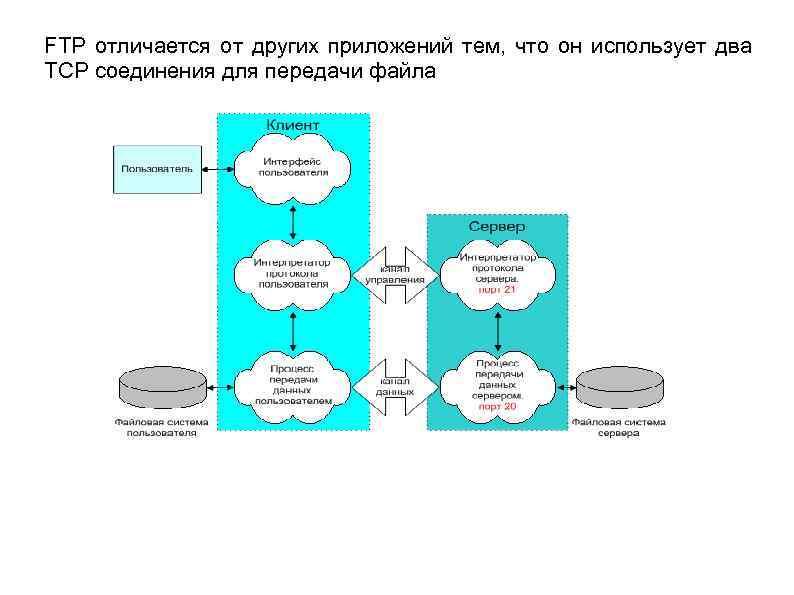 FTP отличается от других приложений тем, что он использует два TCP соединения для передачи