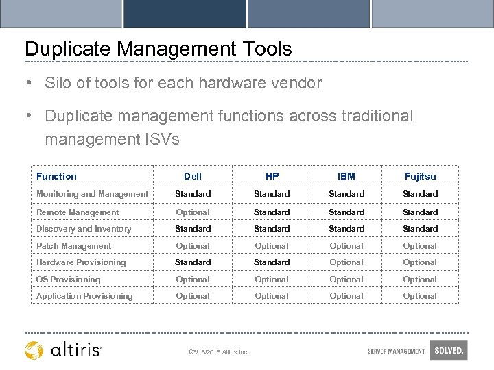 Duplicate Management Tools • Silo of tools for each hardware vendor • Duplicate management
