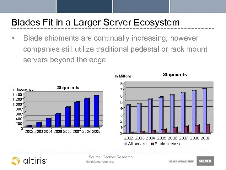 Blades Fit in a Larger Server Ecosystem • Blade shipments are continually increasing, however