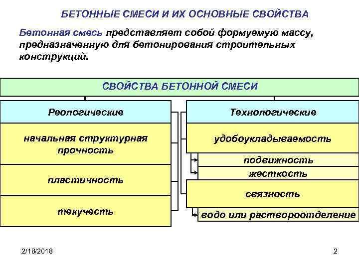 свойства бетонной смеси и факторы влияющие на нее