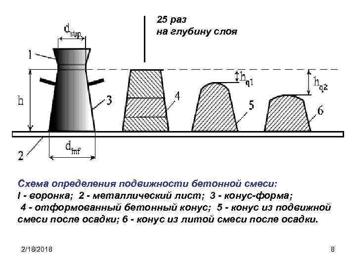 Коэффициент подвижности бетонной смеси цементный раствор для кладки печи пропорции