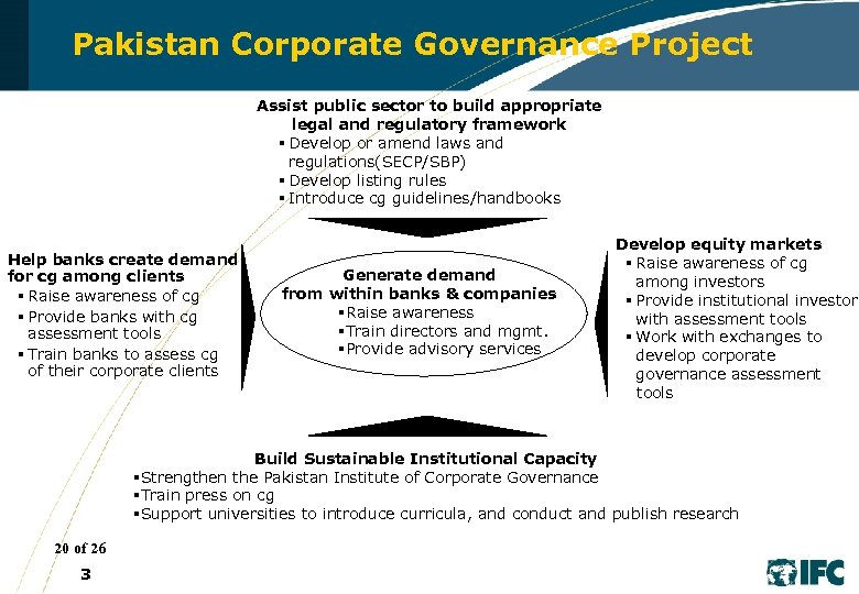 The IFC Pakistan Corporate Governance Project The