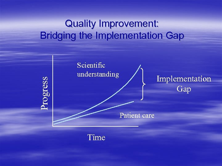 Progress Quality Improvement: Bridging the Implementation Gap Scientific understanding Implementation Gap Patient care Time