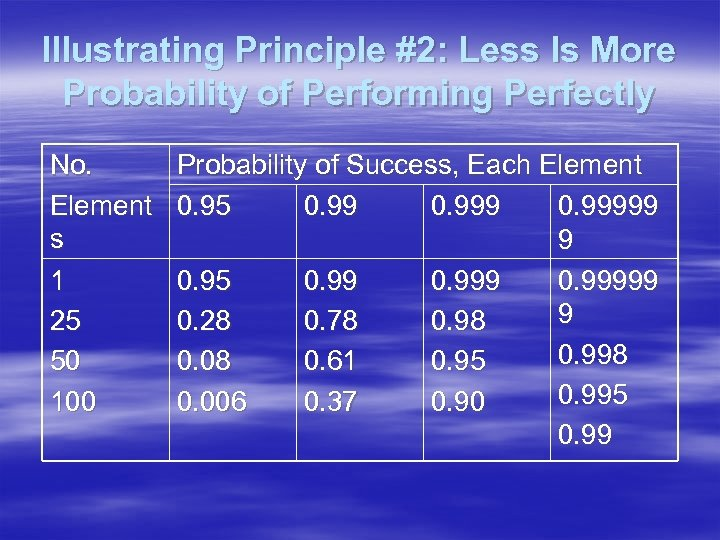 Illustrating Principle #2: Less Is More Probability of Performing Perfectly No. Element s 1