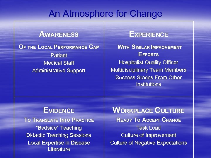 An Atmosphere for Change AWARENESS EXPERIENCE OF THE LOCAL PERFORMANCE GAP WITH SIMILAR IMPROVEMENT
