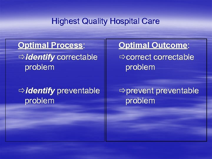 Highest Quality Hospital Care Optimal Process: identify correctable problem Optimal Outcome: correctable problem identify