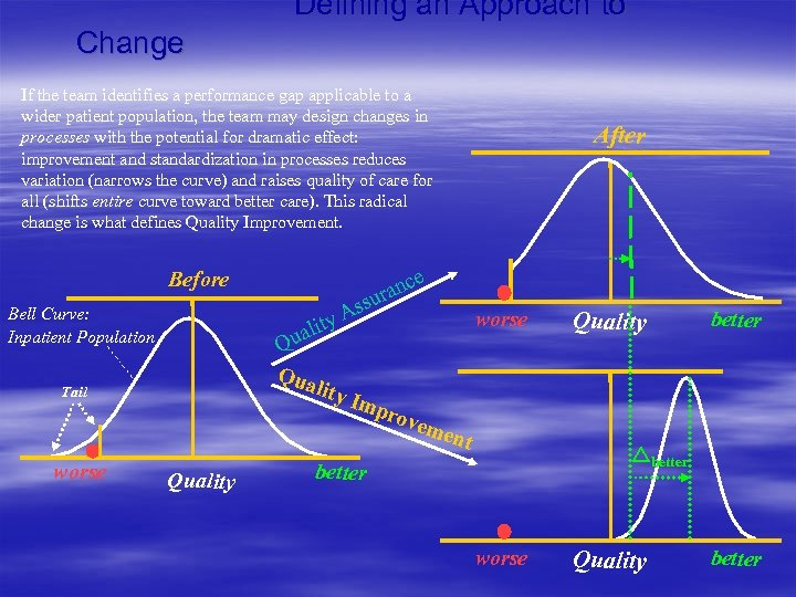 Defining an Approach to Change If the team identifies a performance gap applicable to