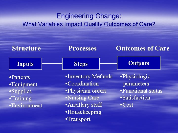 Engineering Change: What Variables Impact Quality Outcomes of Care? Structure Processes Inputs Steps •