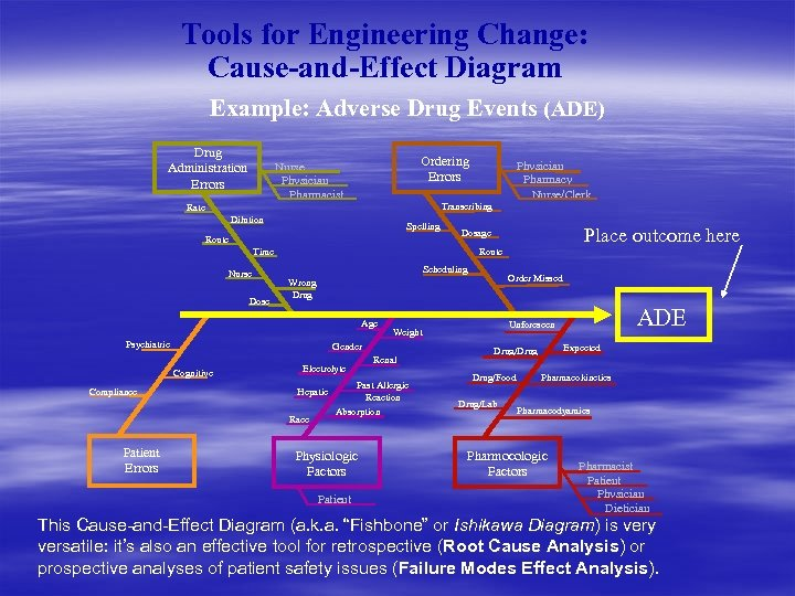 Tools for Engineering Change: Cause-and-Effect Diagram Example: Adverse Drug Events (ADE) Drug Administration Errors