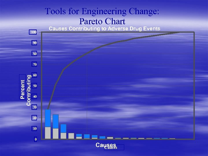 Tools for Engineering Change: Pareto Chart 100 Causes Contributing to Adverse Drug Events 90