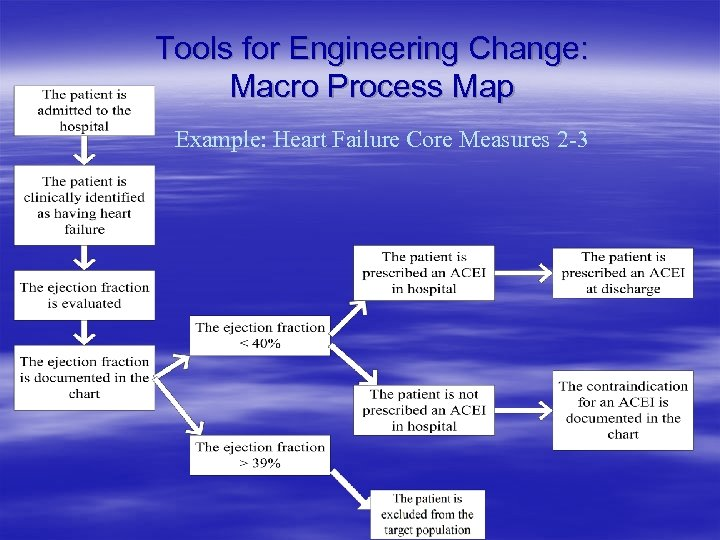 Tools for Engineering Change: Macro Process Map Example: Heart Failure Core Measures 2 -3