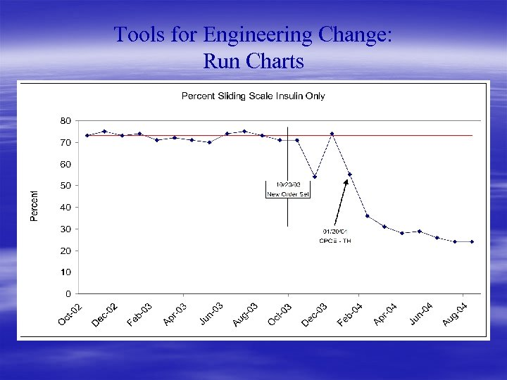 Tools for Engineering Change: Run Charts