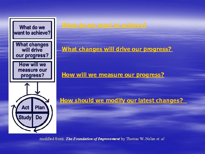 What do we want to achieve? What changes will drive our progress? How will