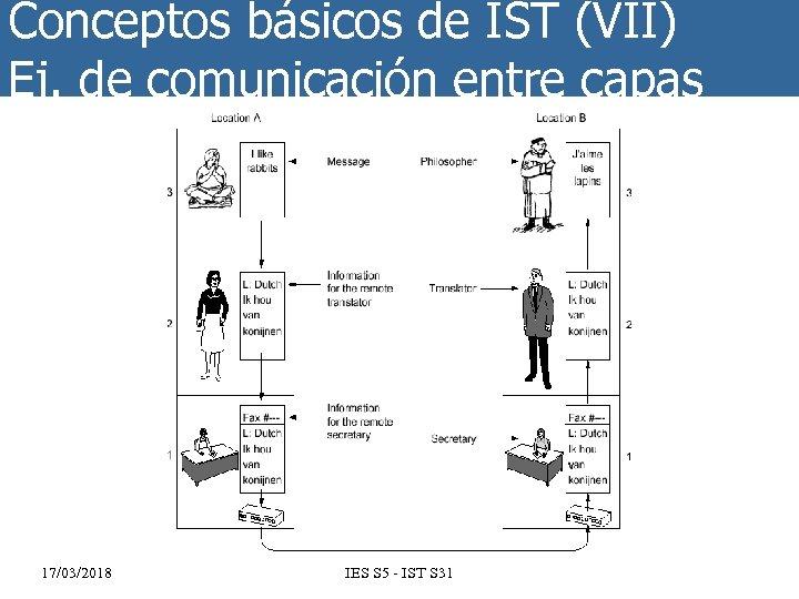 Conceptos básicos de IST (VII) Ej. de comunicación entre capas 17/03/2018 IES S 5