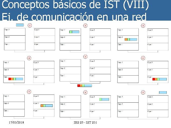 Conceptos básicos de IST (VIII) Ej. de comunicación en una red 17/03/2018 IES S