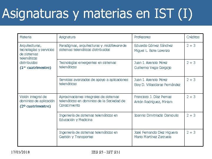 Asignaturas y materias en IST (I) Materia Asignatura Profesores Créditos Arquitecturas, tecnologías y servicios