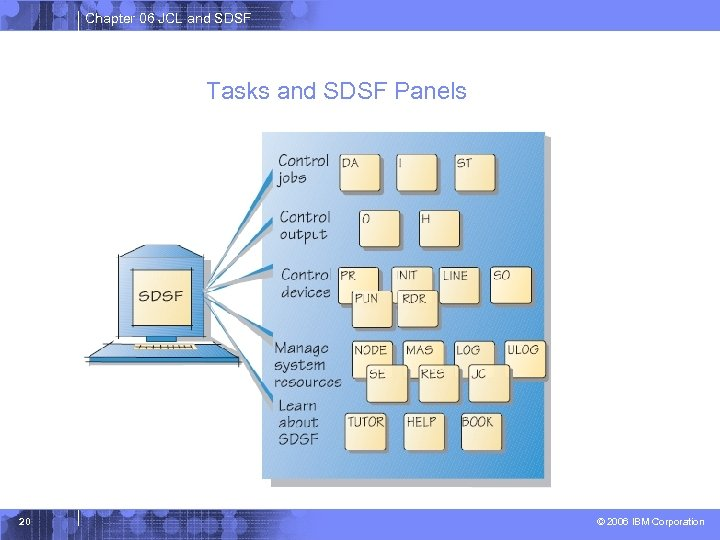 Chapter 06 JCL and SDSF Tasks and SDSF Panels 20 © 2006 IBM Corporation