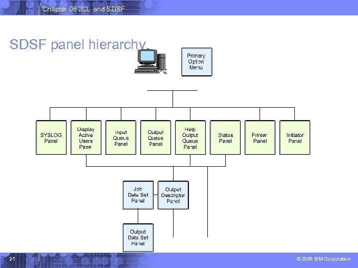 Chapter 06 JCL and SDSF panel hierarchy 21 © 2006 IBM Corporation