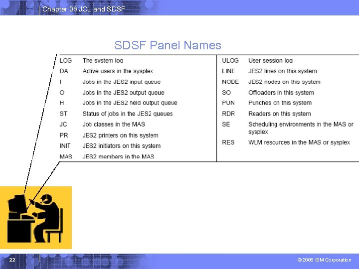 Chapter 06 JCL and SDSF Panel Names 22 © 2006 IBM Corporation