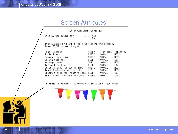 Chapter 06 JCL and SDSF Screen Attributes 24 © 2006 IBM Corporation