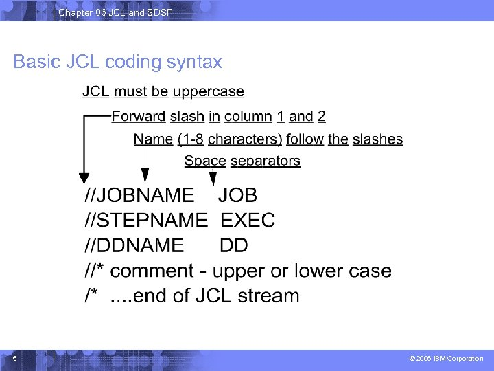 Chapter 06 JCL and SDSF Basic JCL coding syntax 5 © 2006 IBM Corporation