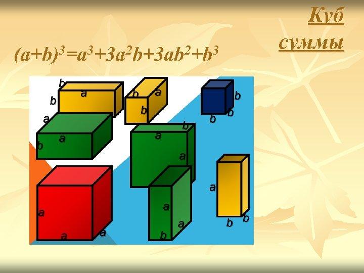 (a+b)3=a 3+3 a 2 b+3 ab 2+b 3 Куб суммы