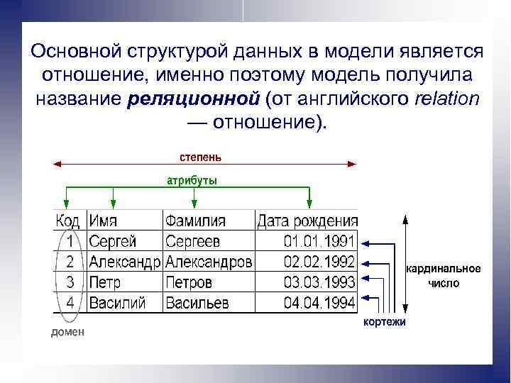 Основной структурой данных в модели является отношение, именно поэтому модель получила название реляционной (от