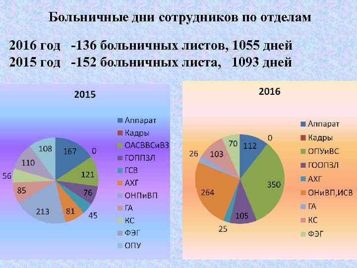 Больничные дни сотрудников по отделам 2016 год -136 больничных листов, 1055 дней 2015 год