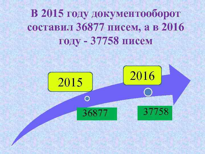 В 2015 году документооборот составил 36877 писем, а в 2016 году - 37758 писем