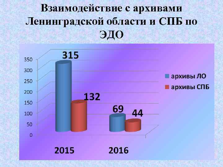 Взаимодействие с архивами Ленинградской области и СПБ по ЭДО