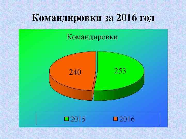Командировки за 2016 год