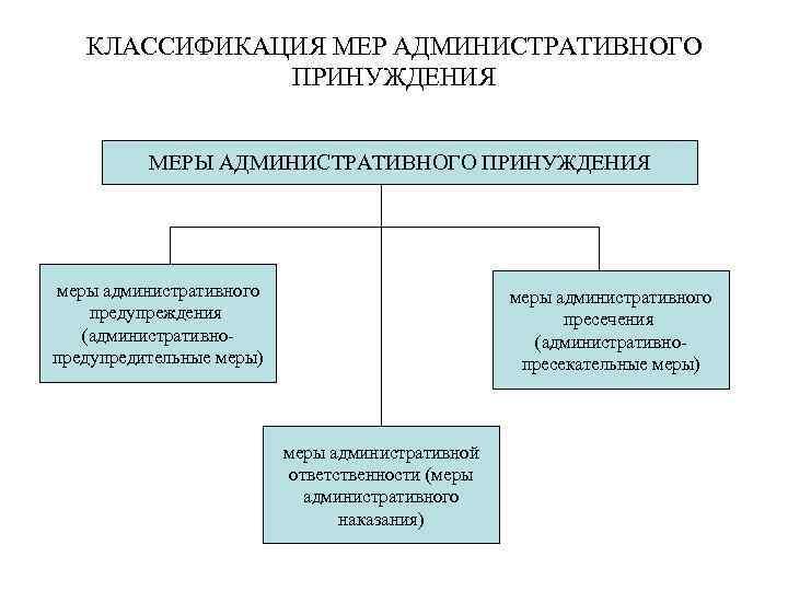 КЛАССИФИКАЦИЯ МЕР АДМИНИСТРАТИВНОГО ПРИНУЖДЕНИЯ МЕРЫ АДМИНИСТРАТИВНОГО ПРИНУЖДЕНИЯ меры административного предупреждения (административнопредупредительные меры) меры административного