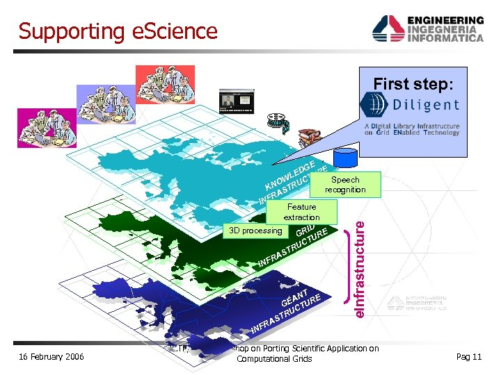Supporting e. Science First step: RA . NT E A GÉ TUR C RU